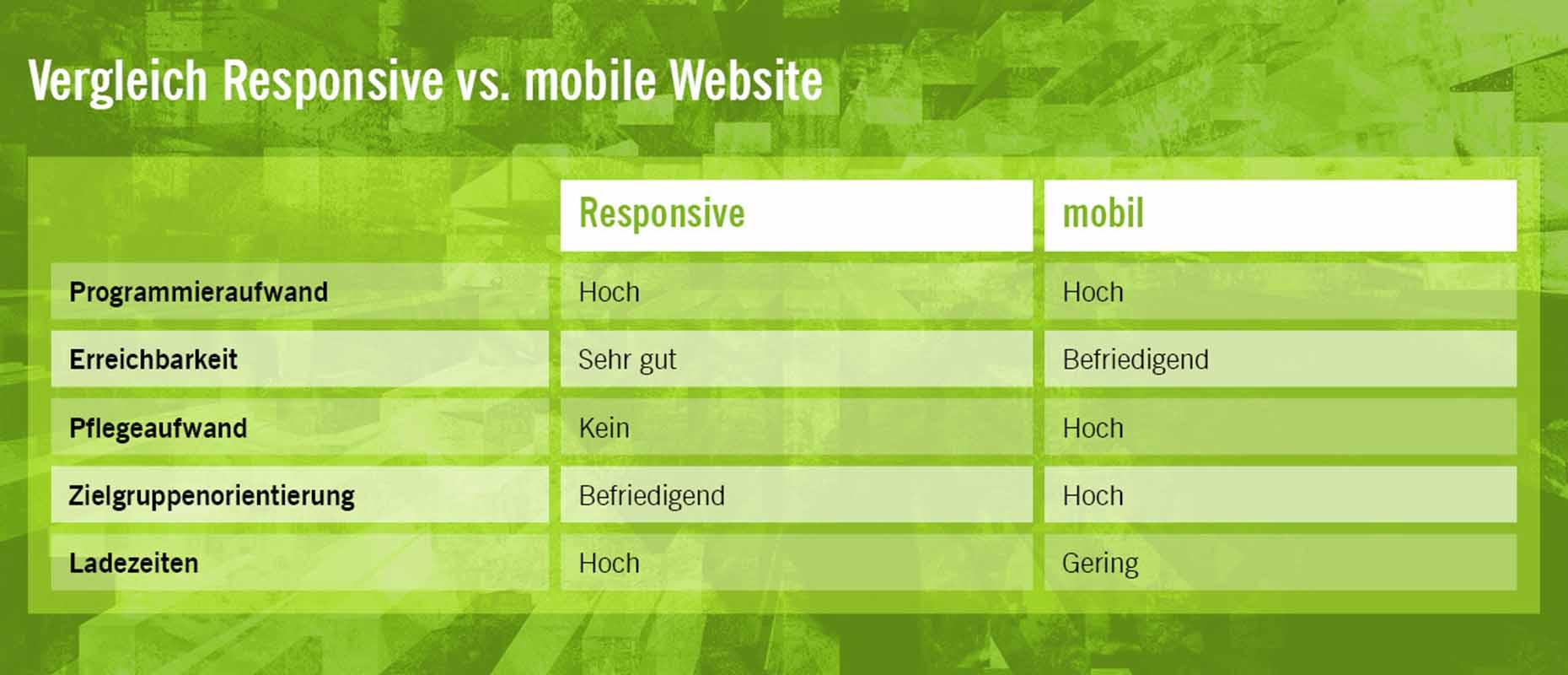 Responsive Webdesign Oder Mobile Version Was Ist Besser