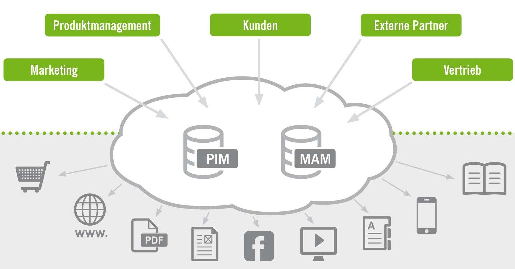 Ottobock - Einführung des PIM/MAM-Systems mit Studio1®